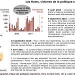 Les Roms, victimes de la politique sécuritaire du gouvernement français