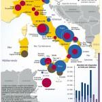 L'Italie: port de l'Europe